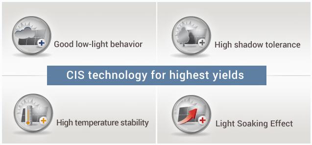 CIS technologie voor hoogste opbrengst