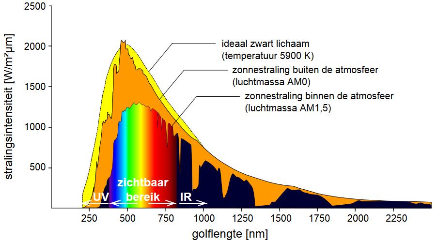 Grafiek stralingsintensiteit van de zon