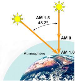 Stand van de zon richting van het licht