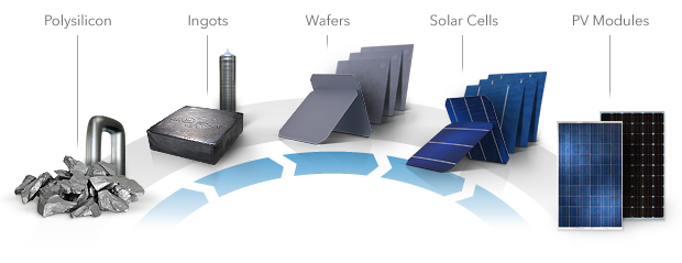 Yingli Solar productie proces in beeld