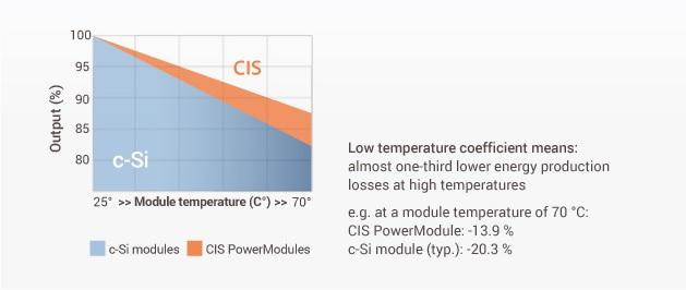 Temperatuurcoëfficiënt zonnepanelen