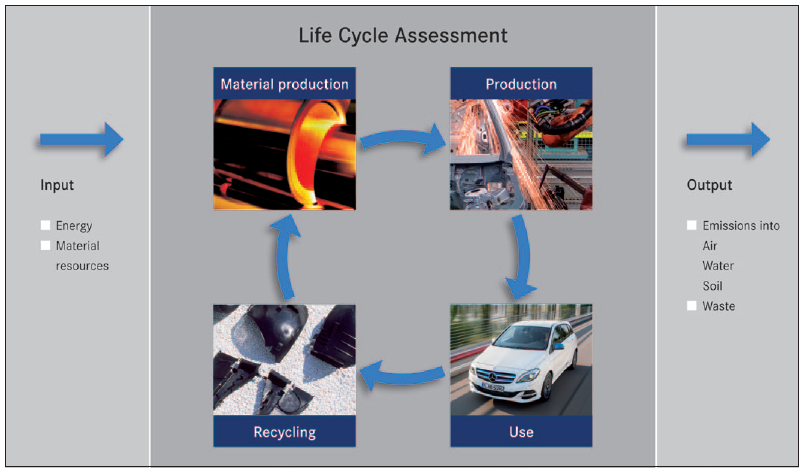 Mercedes Benz B-klasse Electric Drive_Life Cycle Assesment