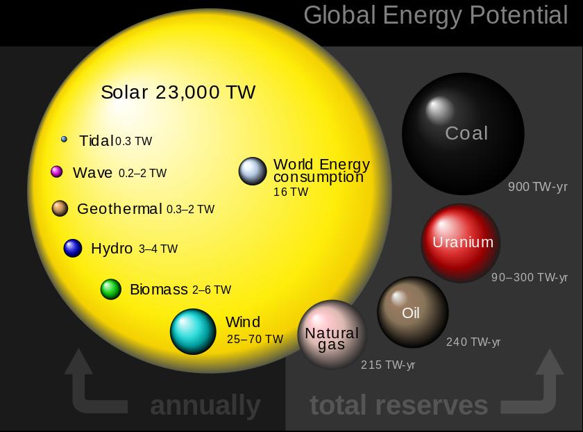 Solar_wereldwijd energie potentieel_Twente Zon