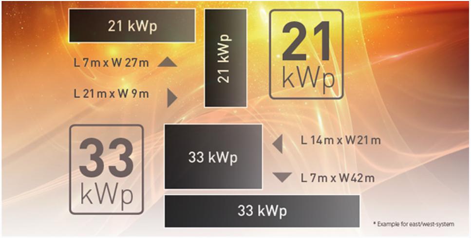 Solar Frontier PowerSets Zakelijk_twee vermogensklassen