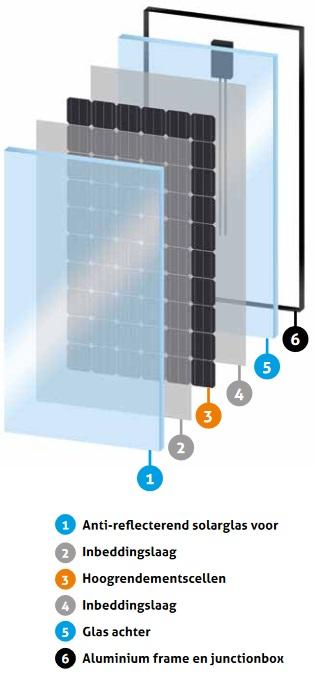 SOLARWATT componenten glas glas zonnepaneel