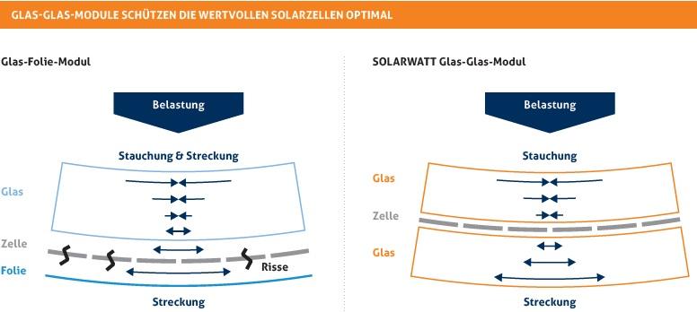 SOLARWATT glas glas zonnepanelen beschermd