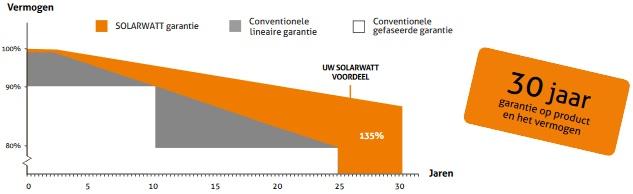 SOLARWATT glas glas zonnepanelen zekerheid