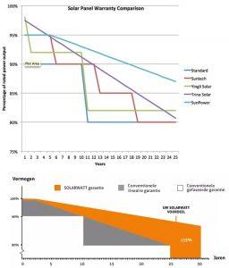 zonnepanelen_productgarantie_opbrengstgarantie